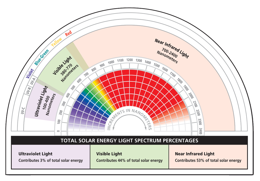 Understanding-Solar-Energy-Inforgraphic